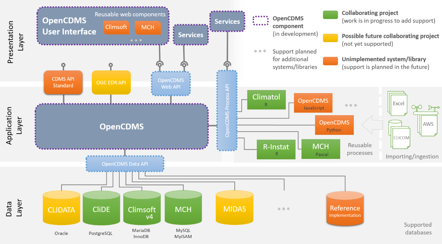 OpenCDMS Architecture